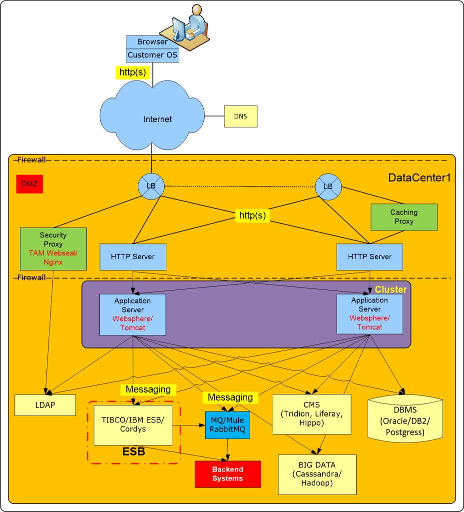 Web Applicaties, Infrastructuur en Security Training