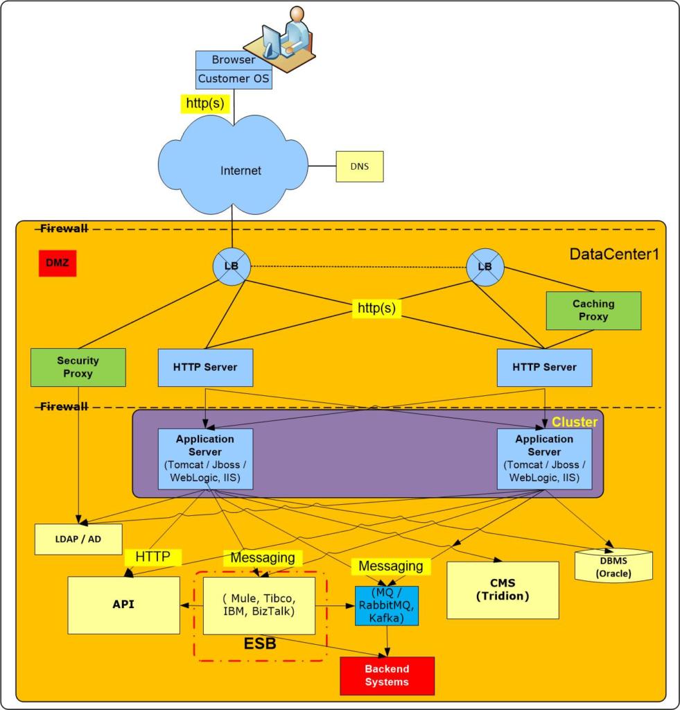 Webinar infrastructure and Security for DevOps